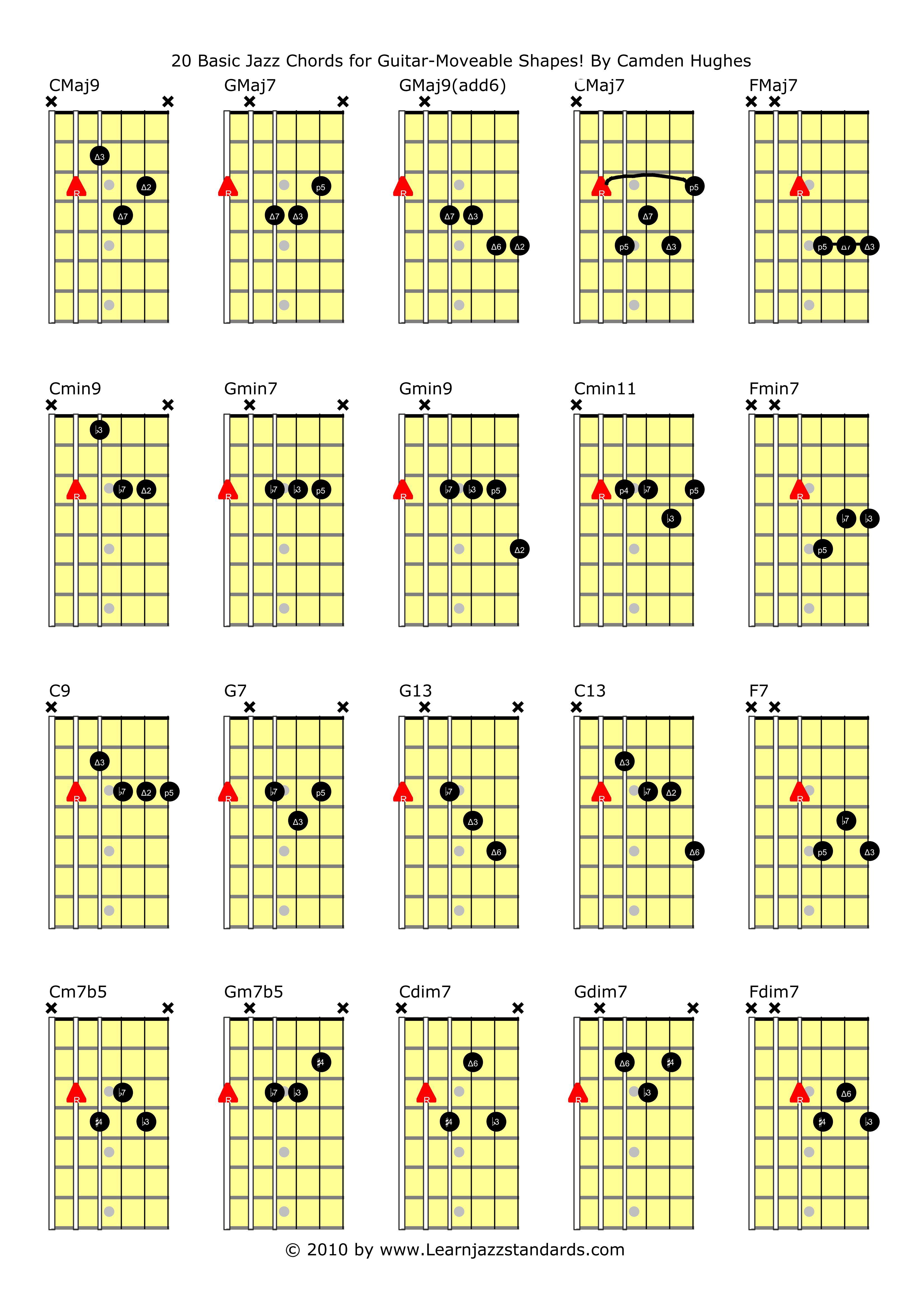 Джазовые аккорды схемы