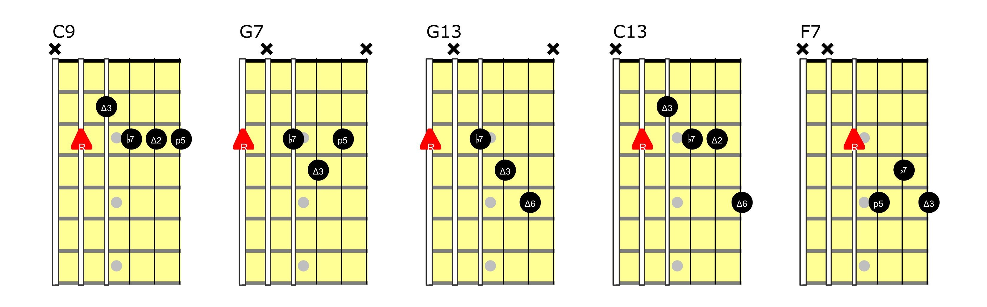 15 Basic Jazz Chords for Guitar [UPDATED]   Learn Jazz Standards