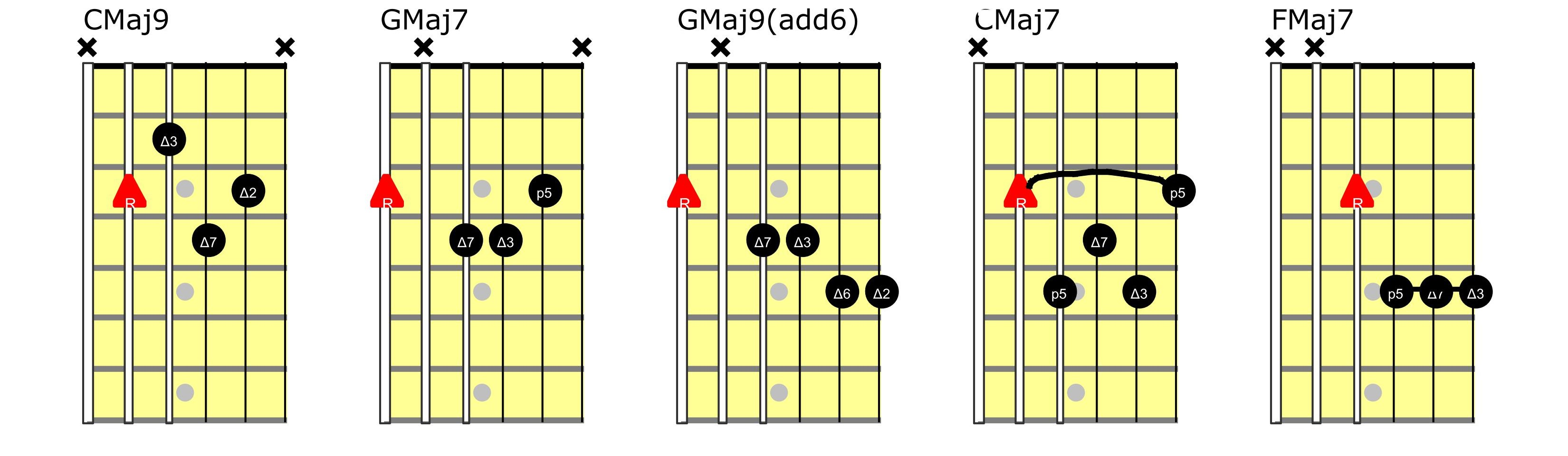Major 7 Guitar Chords