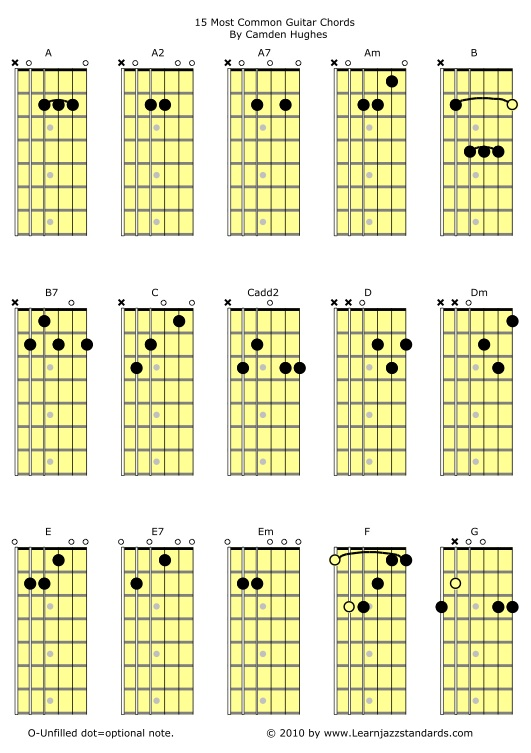 15 Most Common Guitar Chords Learn Jazz Standards