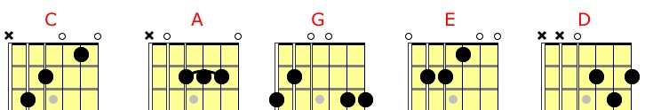 Jazz Guitar Chord Voicings - Fundamental Changes Music ...