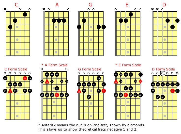 the hal leonard bass method thread page 4 talkbasscom