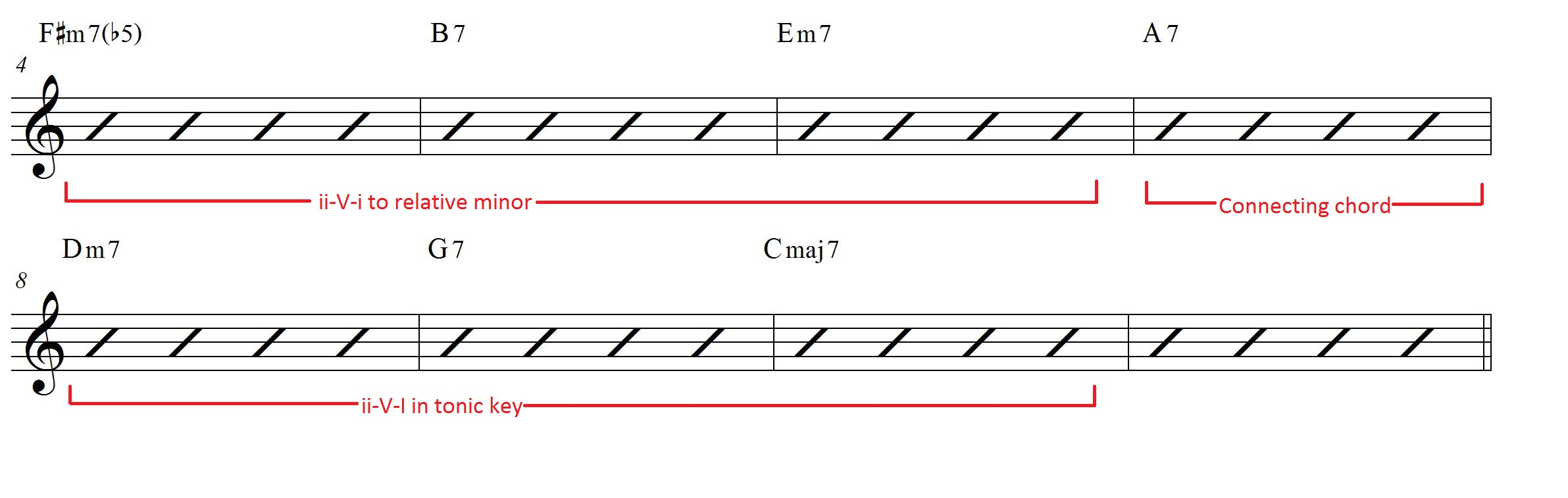 Iv vii iii vi ii v i chord progression workout learn jazz standards example progression hexwebz Images