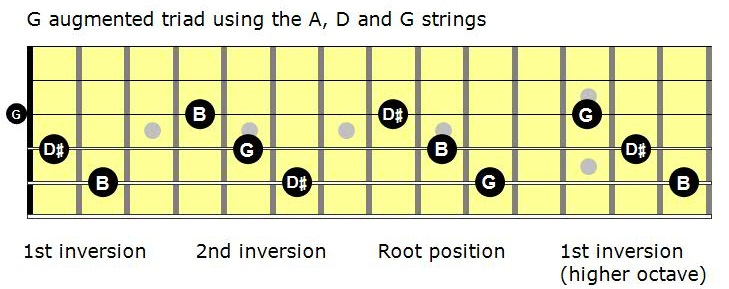 Augmented triad on C play  Comparison in cents of augmented triad tunings In music  an augmented triad is a triad  or chord  consisting of two major thirds