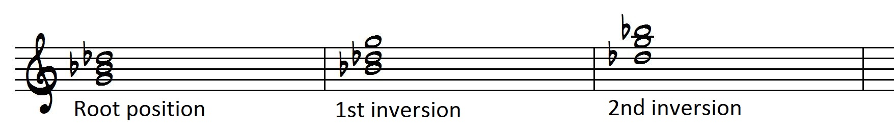 Mastering The Fretboard: Diminished Triads - Learn Jazz Standards