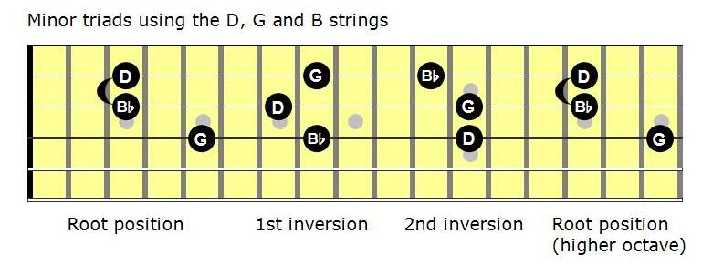 Minor triads 3