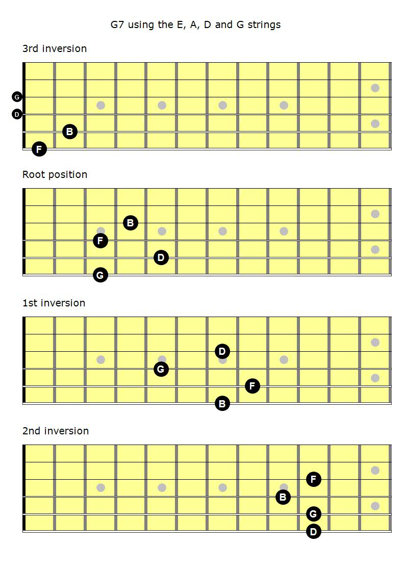 G7 Guitar Chord Inversions Whereismyvotefo