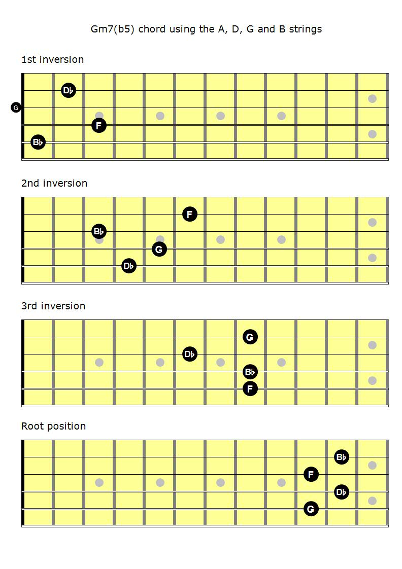 Mastering The Fretboard: Half Diminished Chords - Learn Jazz