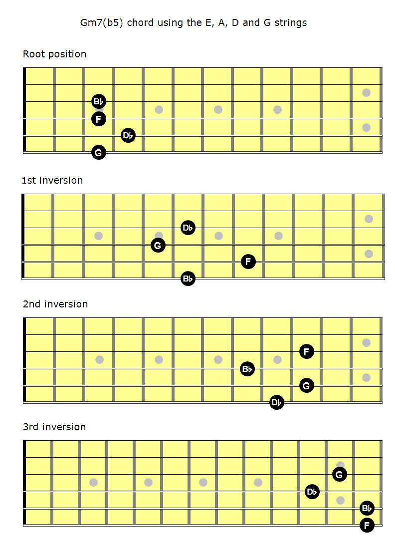 Mastering The Fretboard Half Diminished Chords Learn Jazz Standards