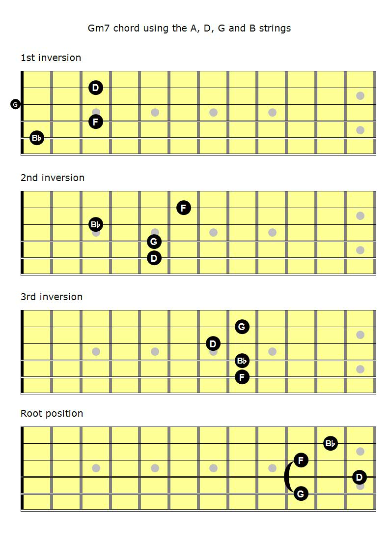 Mastering The Fretboard Minor 7th Chords Learn Jazz Standards