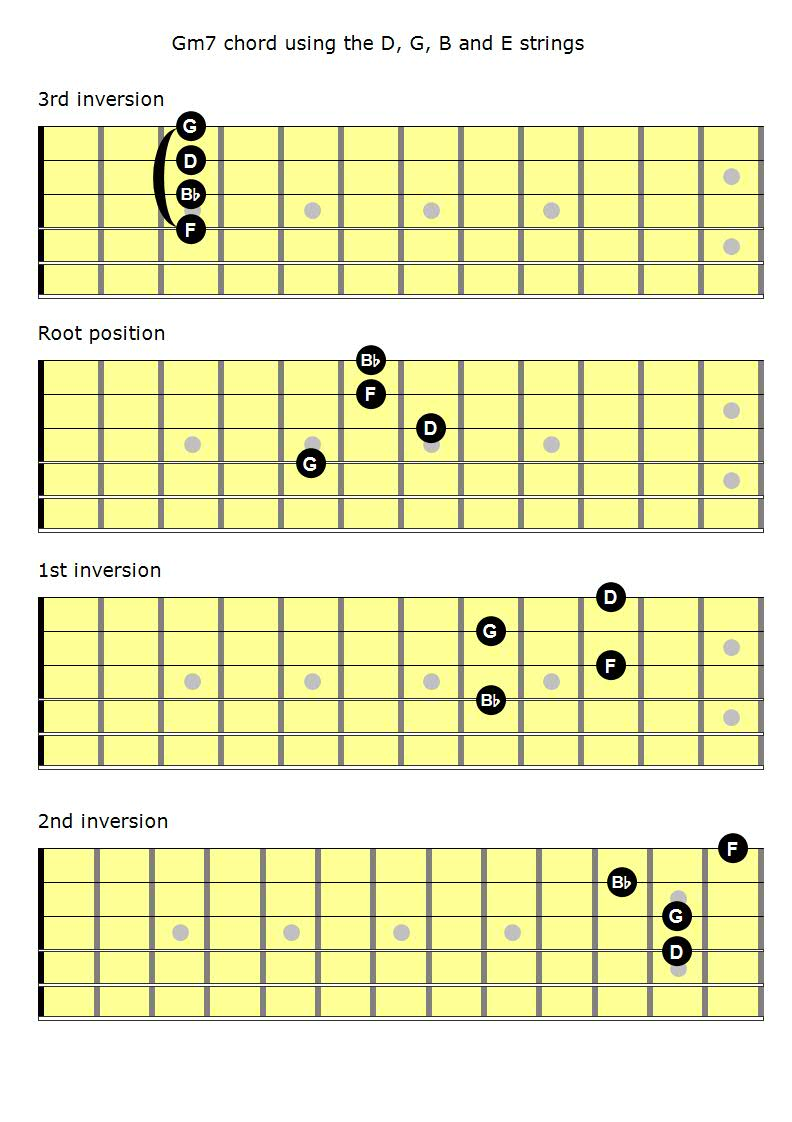 Mastering the fretboard minor 7th chords learn jazz standards minor 7 dgbe hexwebz Images