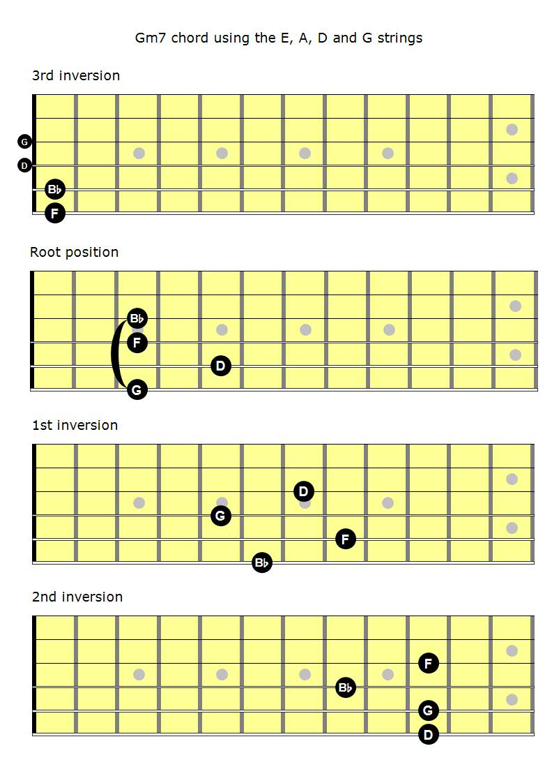 Mastering the fretboard minor 7th chords learn jazz standards minor 7th eadg hexwebz Gallery