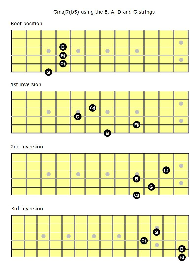 Mastering the fretboard major 7b5 chords learn jazz standards now make no mistake about it some of these shapes are hard to play you really have to stretch for some of these you might find that shapes like the 1st hexwebz Gallery