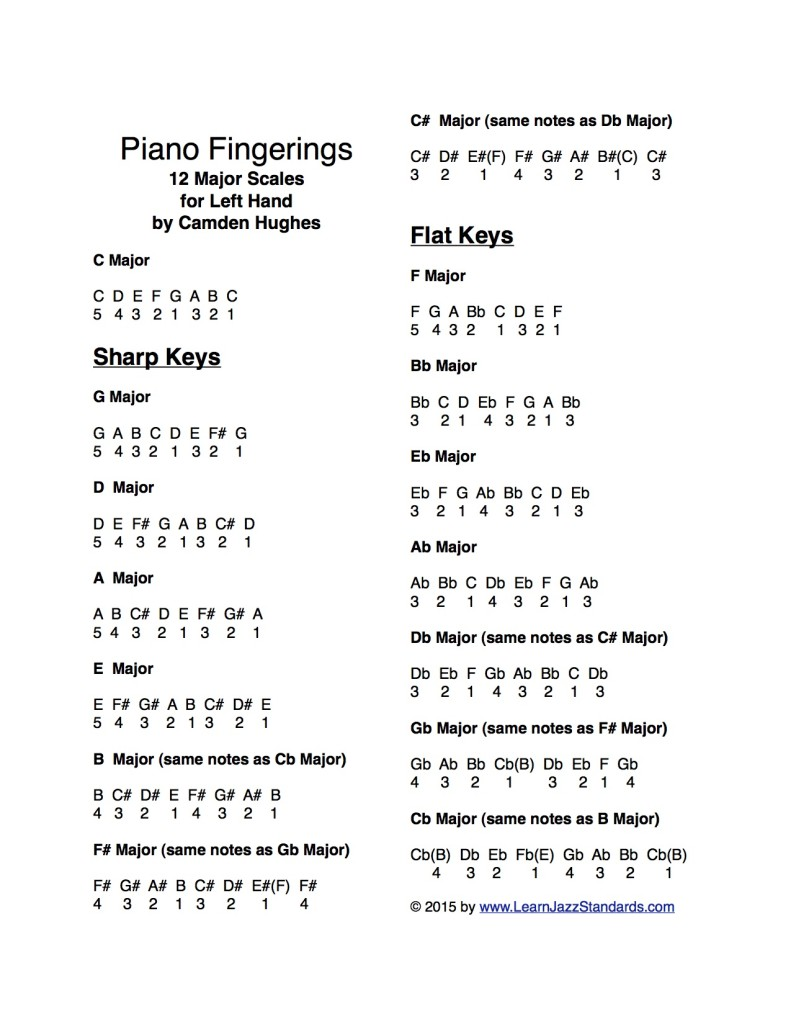 Piano-Fingerings-for-the-12-Major-Scales-Left