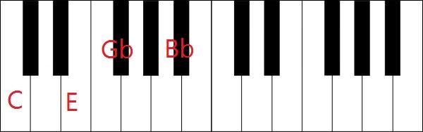 C7(b5)