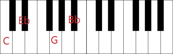 Jazz Chords For Dummies - Learn Jazz Standards