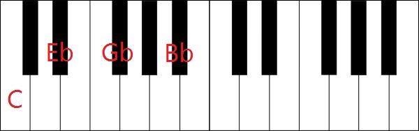 Cm7(b5)