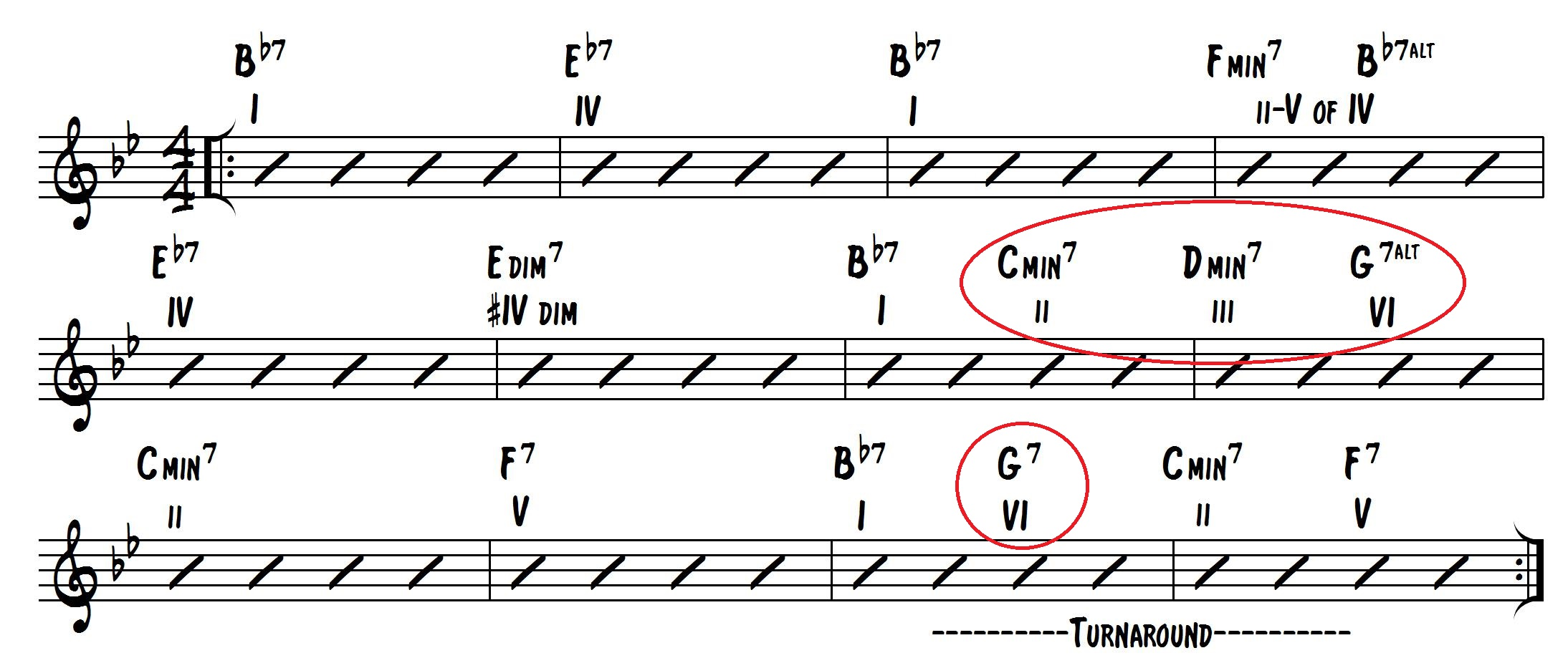 How Jazz Musicians Create Harmonic Movement Learn Jazz Standards