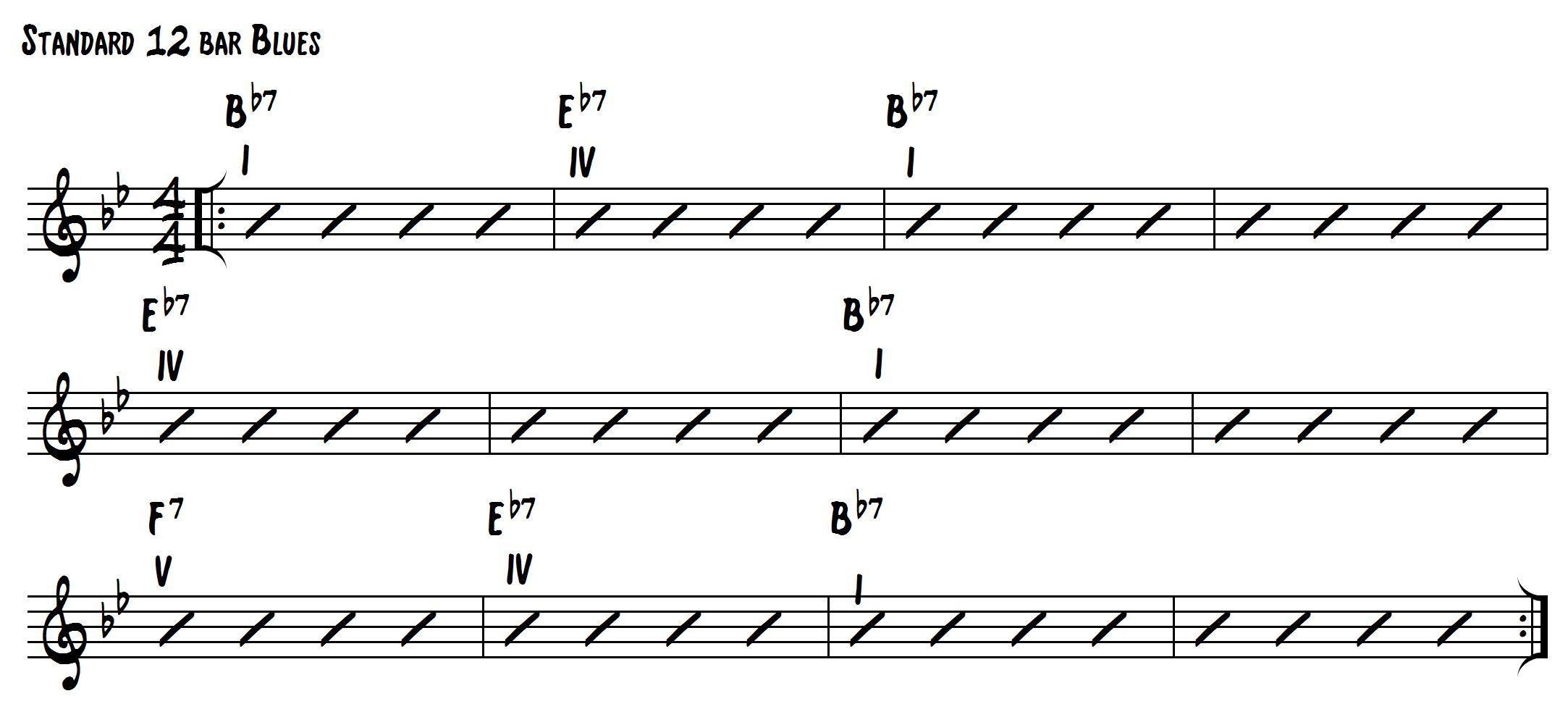 Standard 12 Bar Blues Roman Numeral