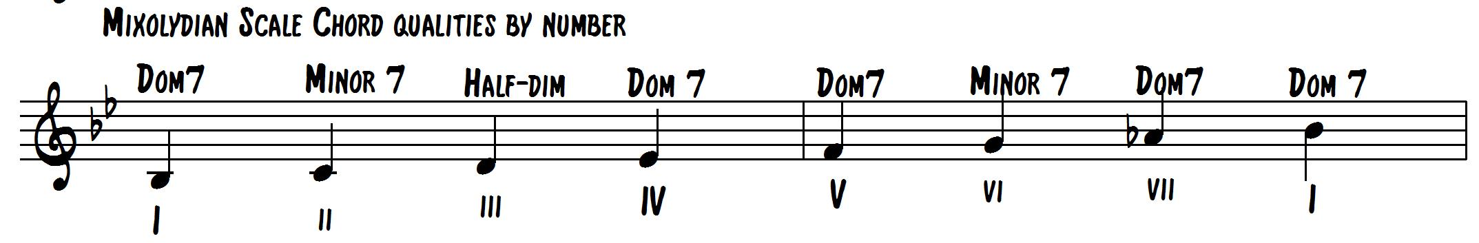 How Jazz Musicians Create Harmonic Movement - Learn Jazz Standards