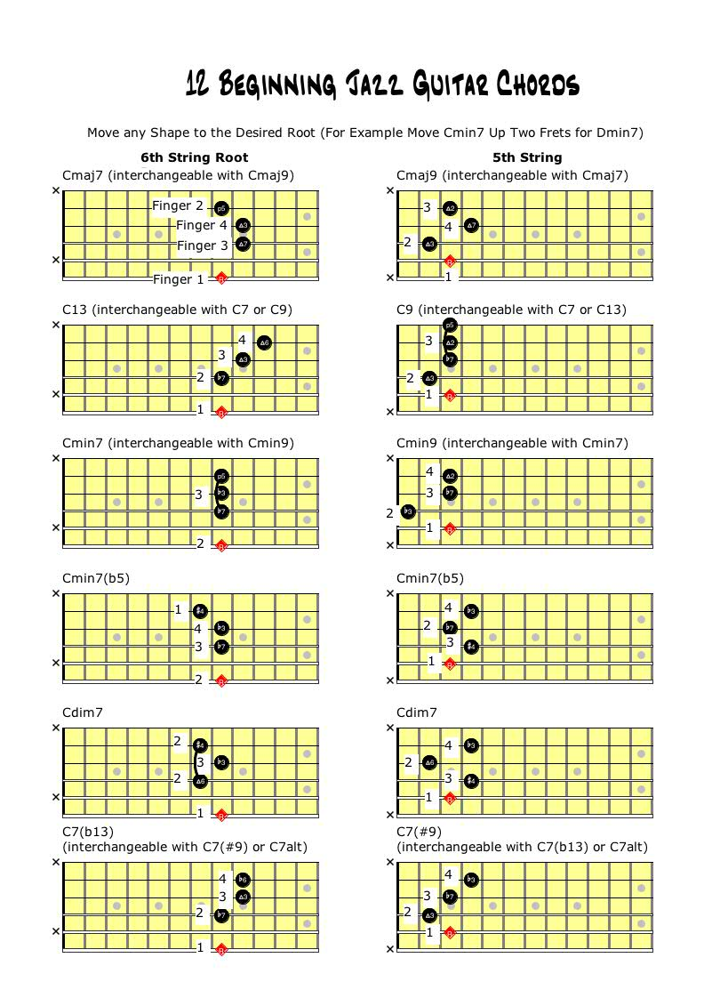 12 Beginning Jazz Guitar Voicings Learn Jazz Standards