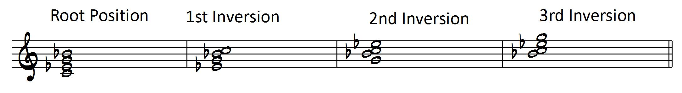 How to Play 7th Chords Like a Pro - Learn Jazz Standards