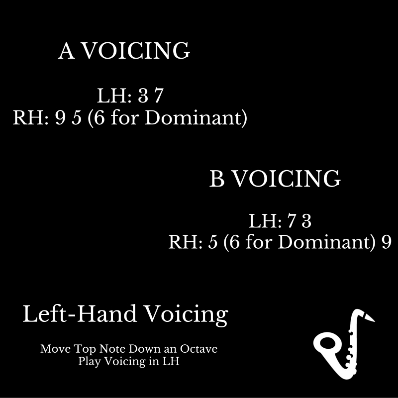 Two Beginning Jazz Piano Voicings Learn Jazz Standards
