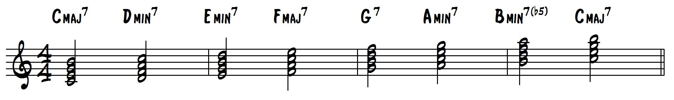 How To Harmonize A Major Scale With 7th Chords Learn Jazz Standards