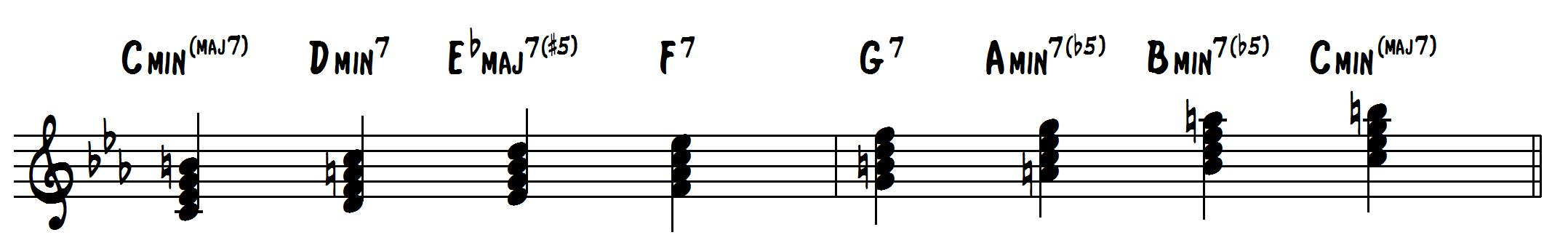 how to harmonize minor scales with 7th chords learn jazz