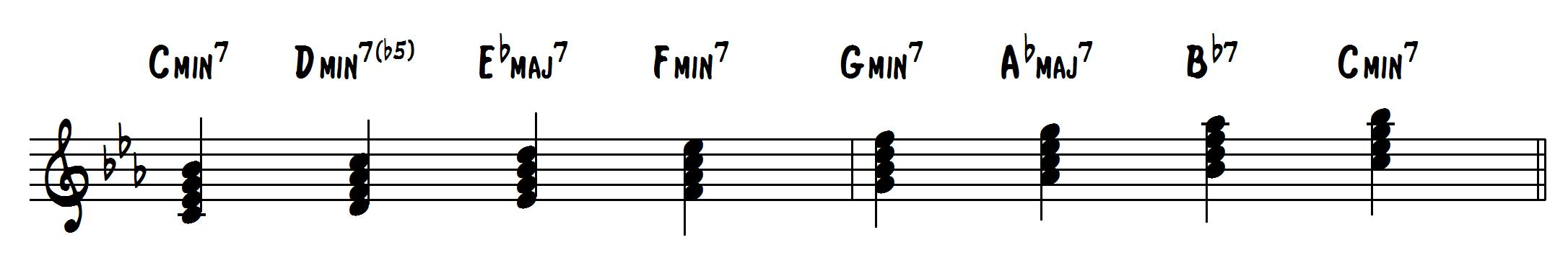 These melodic minor chords will have you sounding like a
