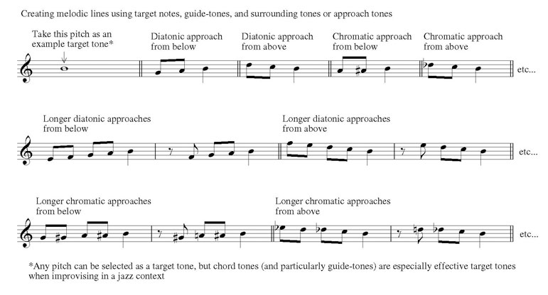 Jazz Improvisation For Guitar A Melodic Approach Pdf