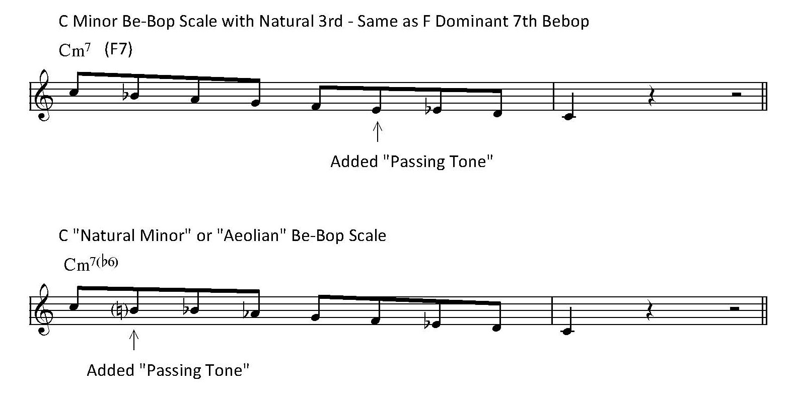 The 16 most important scales in jazz learn jazz standards it works well over a minor chord remember to use the chromaticism in the scale when improvising and to use the natural 7th hexwebz Gallery