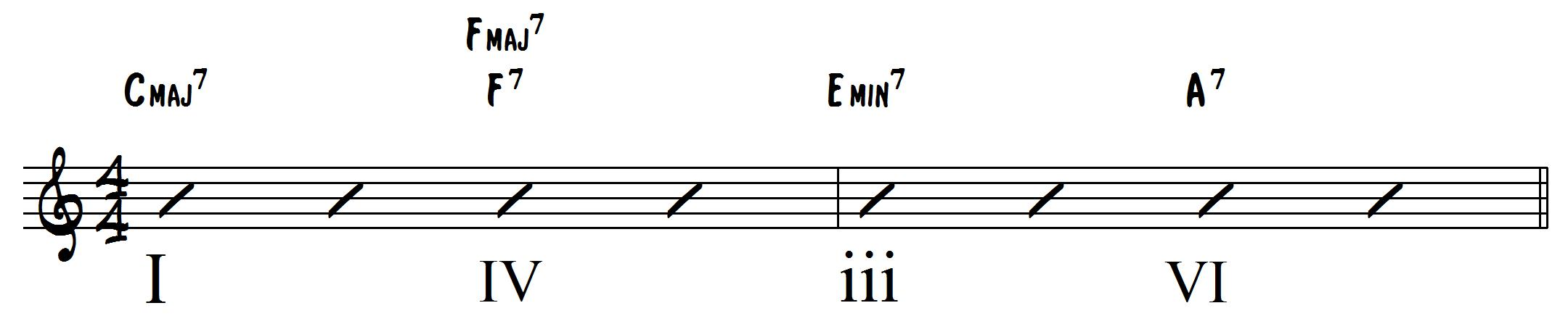 Ljs 96 important jazz chord substitutions you need to know 4 i iv iii vi turnaround to a ii v i hexwebz Gallery