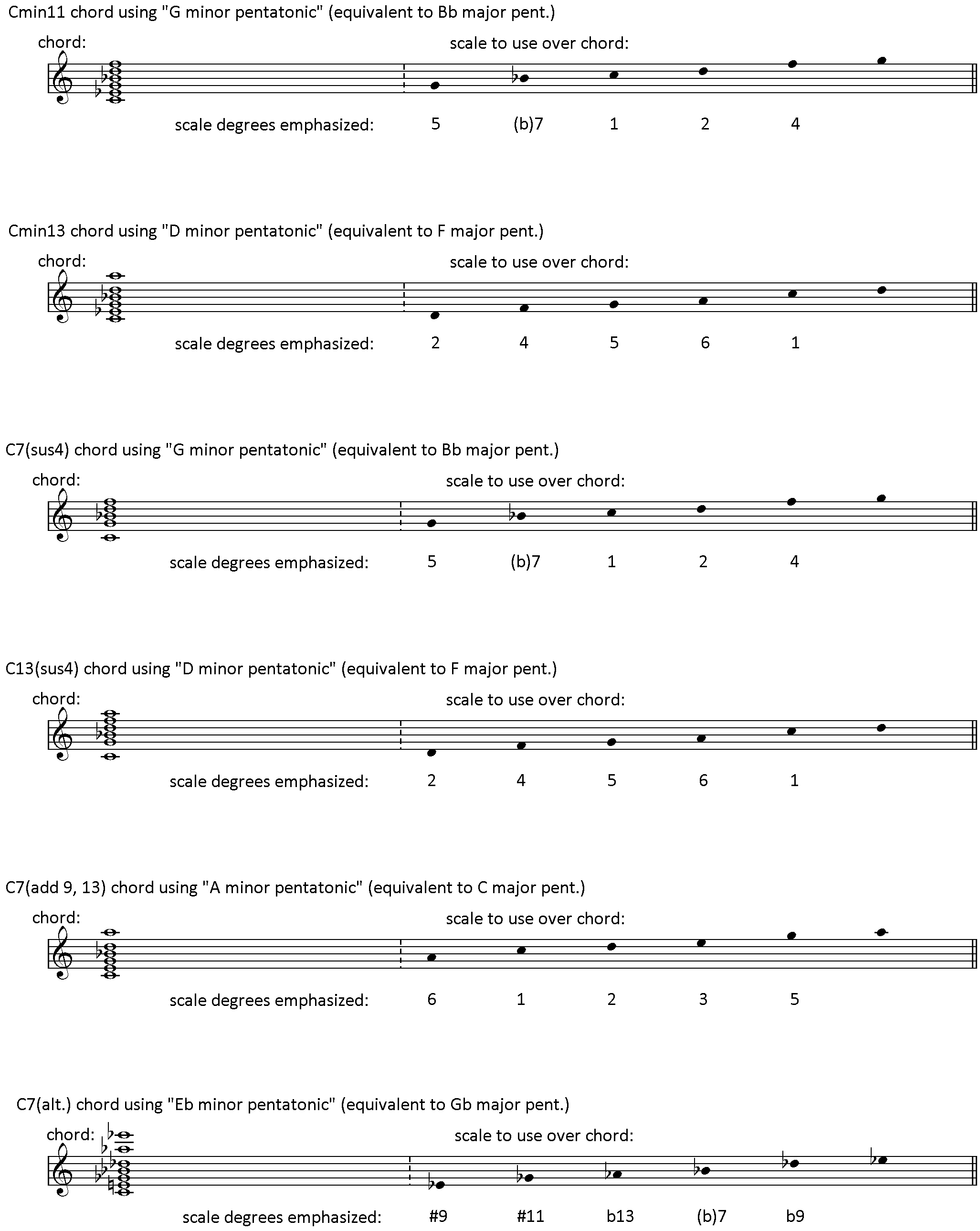 How to simplify your lines with major pentatonic scales learn here are some examples of a few of the ways you can use pentatonic scales over various chords ive included the corresponding minor pentatonic scale and hexwebz Choice Image