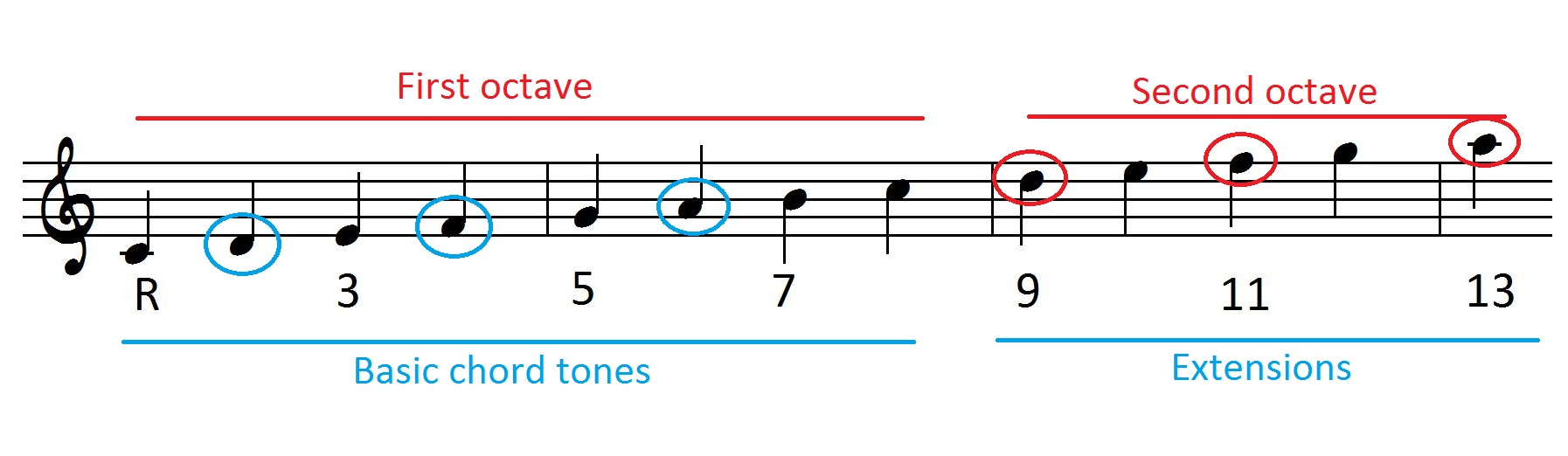 How to build chord extensions and alterations learn jazz standards which extensions can you use on 7th chords hexwebz Choice Image