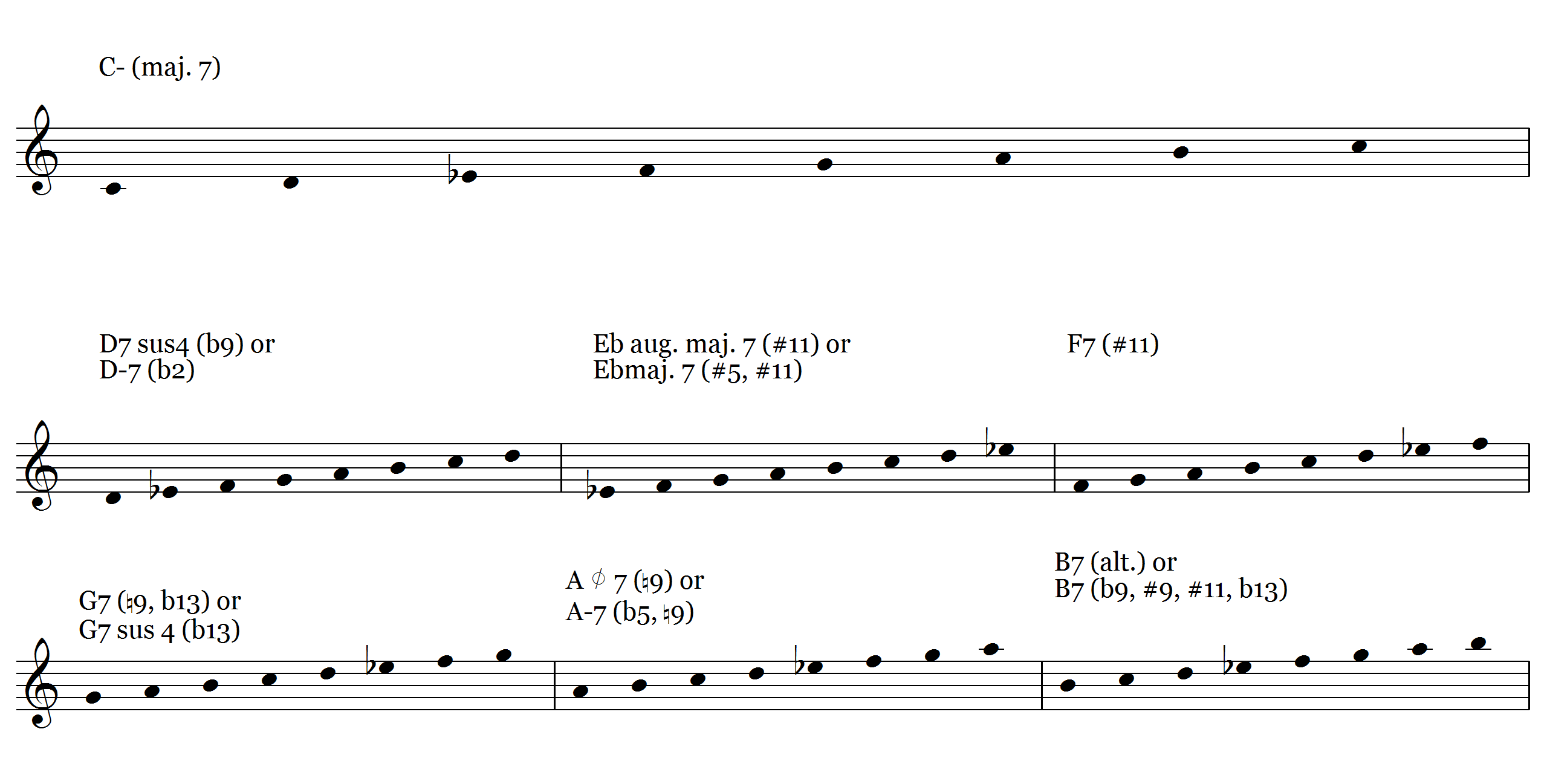 Ljs 86 7 chords you can play the melodic minor scale over learn using the melodic minor over 7 different chords hexwebz Image collections