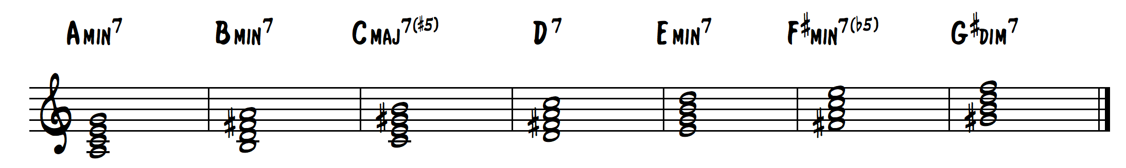 LJS 114: Minor Tonality and How to Build Minor Chord