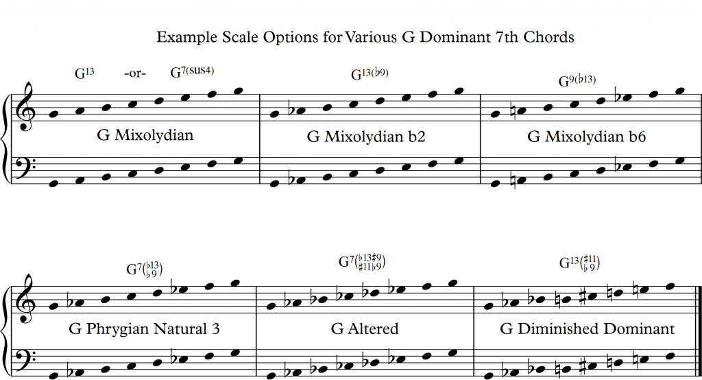 3 Dominant 7th Chord Types All Jazz Musicians Encounter - Learn Jazz ...